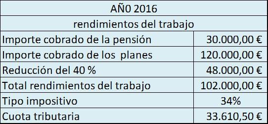 Ejemplo práctico de como optimizar fiscalmente el rescate de los planes de pensiones